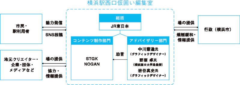 横浜駅西口仮囲い編集室の体制の図
